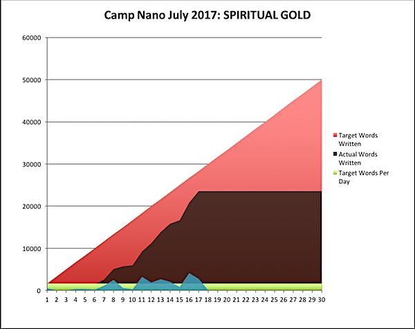 Camp Nano 2017-07-17-a.png