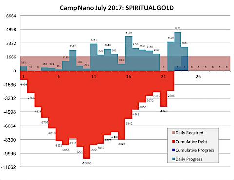 Camp Nano 2017-07-24-a.png