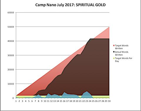 Camp Nano 2017-07-24-b.png